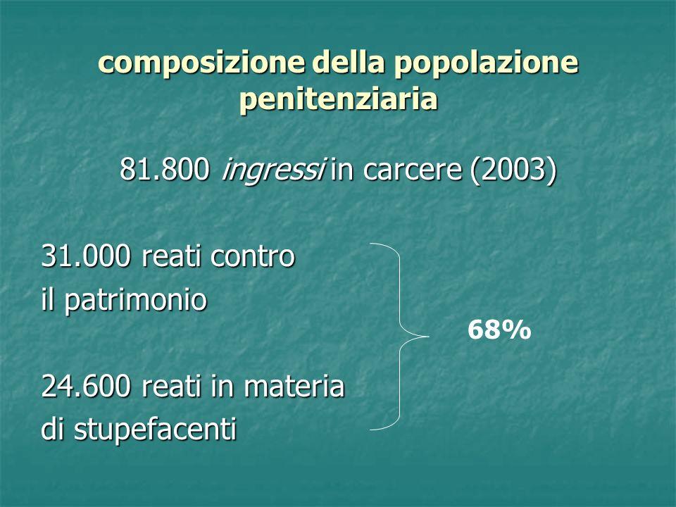 composizione della popolazione penitenziaria 81.800 ingressi in carcere (2003) 31.000 reati contro il patrimonio 24.600 reati in materia di stupefacenti 68%