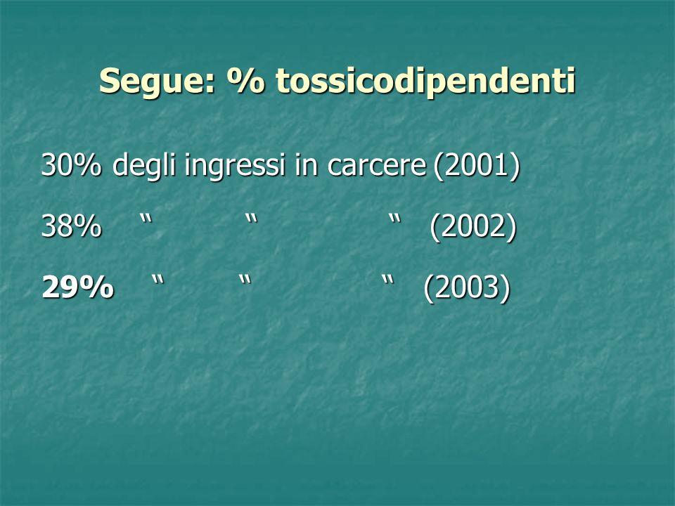 Segue: % tossicodipendenti 30% degli ingressi in carcere (2001) 38% (2002) 29% (2003)