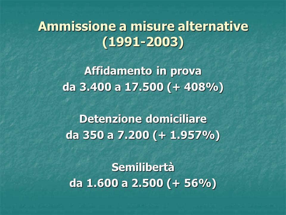 Ammissione a misure alternative (1991-2003) Affidamento in prova da 3.400 a 17.500 (+ 408%) Detenzione domiciliare da 350 a 7.200 (+ 1.957%) Semilibertà da 1.600 a 2.500 (+ 56%)