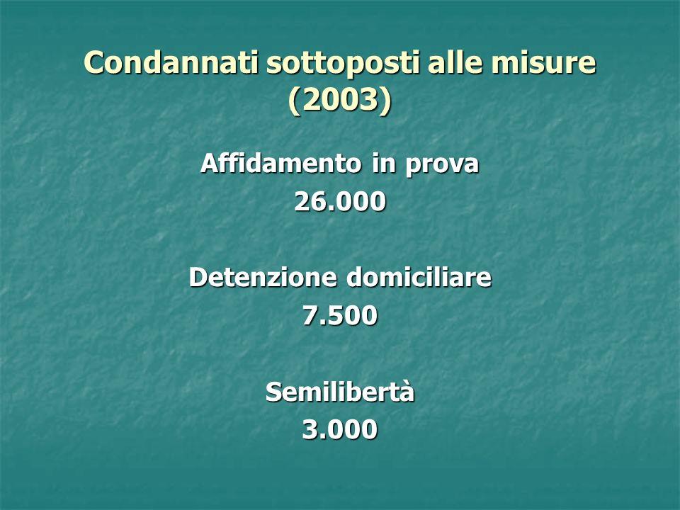 Condannati sottoposti alle misure (2003) Affidamento in prova 26.000 Detenzione domiciliare 7.500Semilibertà3.000