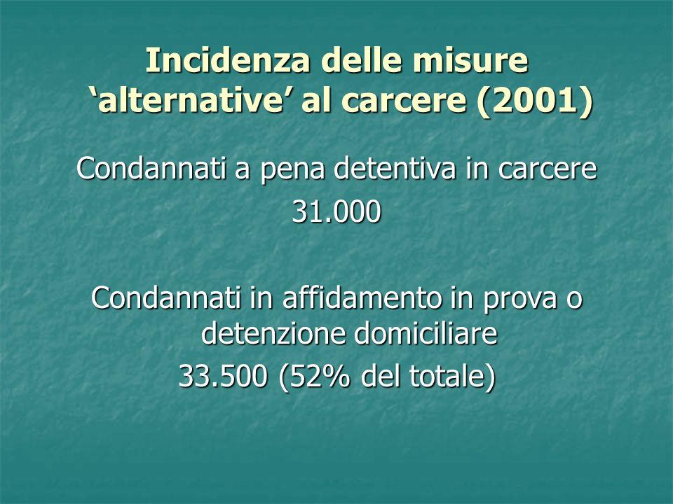 Incidenza delle misure alternative al carcere (2001) Condannati a pena detentiva in carcere 31.000 Condannati in affidamento in prova o detenzione domiciliare 33.500 (52% del totale)