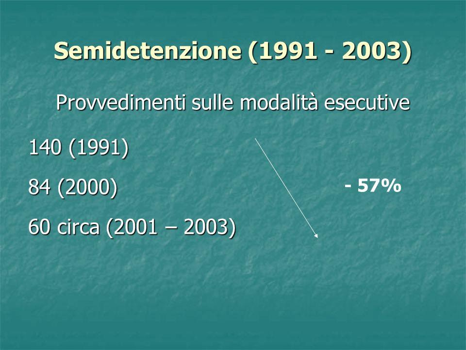 Semidetenzione (1991 - 2003) Provvedimenti sulle modalità esecutive 140 (1991) 84 (2000) 60 circa (2001 – 2003) - 57%