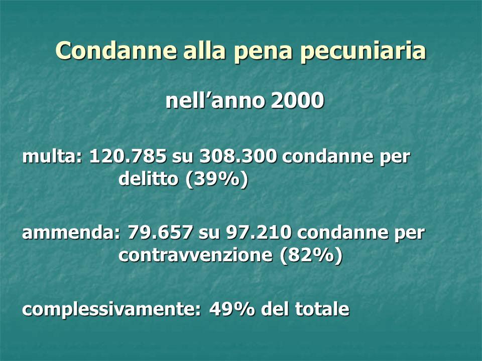 Condanne alla pena pecuniaria nellanno 2000 multa: 120.785 su 308.300 condanne per delitto (39%) ammenda: 79.657 su 97.210 condanne per contravvenzion