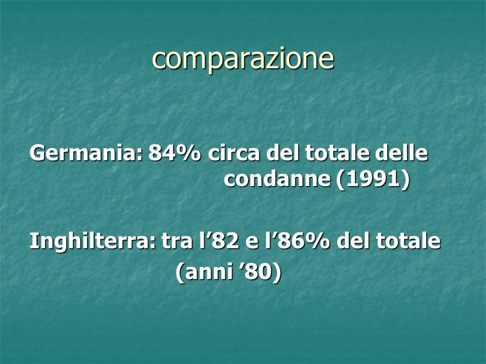 comparazione Germania: 84% circa del totale delle condanne (1991) Inghilterra: tra l82 e l86% del totale (anni 80)