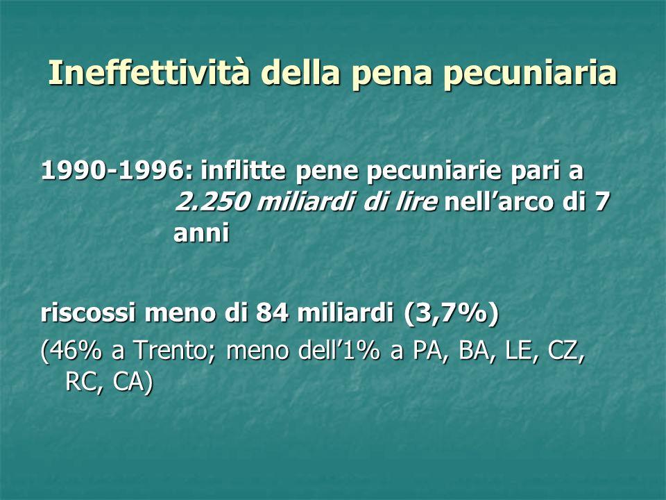 Ineffettività della pena pecuniaria 1990-1996: inflitte pene pecuniarie pari a 2.250 miliardi di lire nellarco di 7 anni riscossi meno di 84 miliardi (3,7%) (46% a Trento; meno dell1% a PA, BA, LE, CZ, RC, CA)