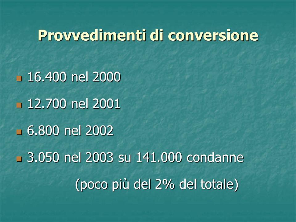 Provvedimenti di conversione 16.400 nel 2000 16.400 nel 2000 12.700 nel 2001 12.700 nel 2001 6.800 nel 2002 6.800 nel 2002 3.050 nel 2003 su 141.000 condanne 3.050 nel 2003 su 141.000 condanne (poco più del 2% del totale)