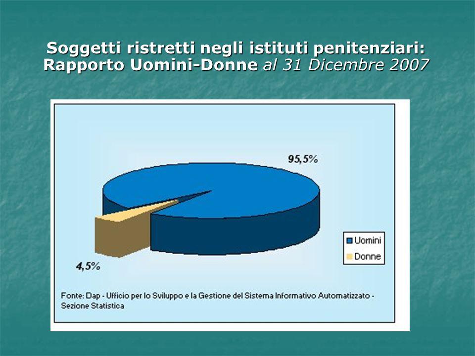 Soggetti ristretti negli istituti penitenziari: Rapporto Uomini-Donne al 31 Dicembre 2007
