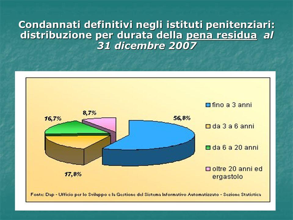Condannati definitivi negli istituti penitenziari: distribuzione per durata della pena residua al 31 dicembre 2007