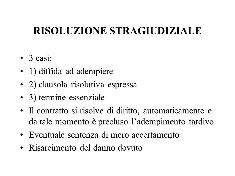 RISOLUZIONE STRAGIUDIZIALE 3 casi: 1) diffida ad adempiere 2) clausola risolutiva espressa 3) termine essenziale Il contratto si risolve di diritto, a