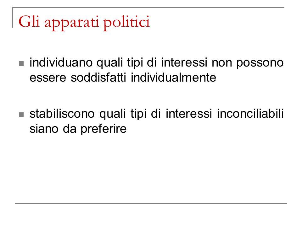 Gli apparati politici individuano quali tipi di interessi non possono essere soddisfatti individualmente stabiliscono quali tipi di interessi inconciliabili siano da preferire