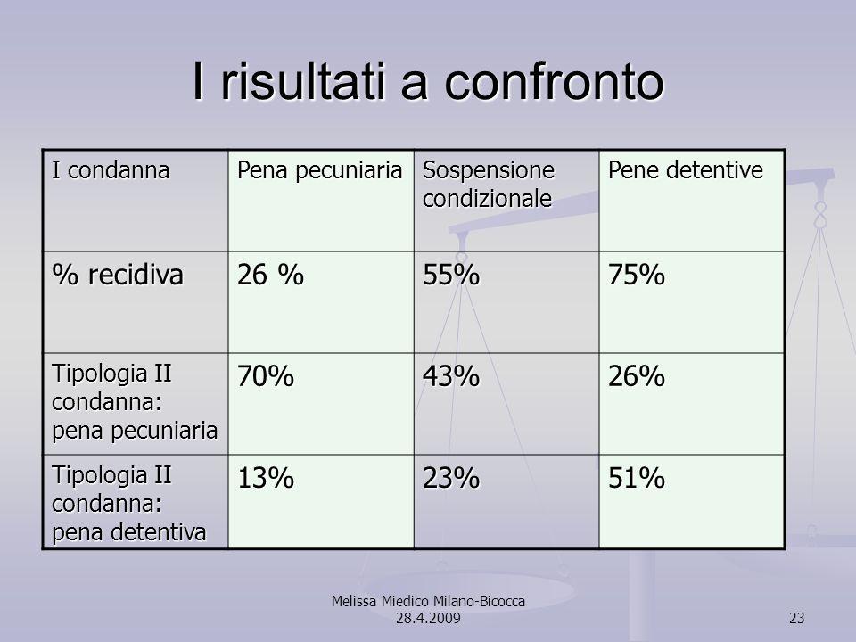 Melissa Miedico Milano-Bicocca 28.4.200923 I risultati a confronto I condanna Pena pecuniaria Sospensione condizionale Pene detentive % recidiva 26 %