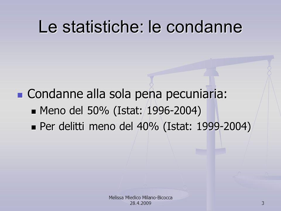 Melissa Miedico Milano-Bicocca 28.4.20093 Le statistiche: le condanne Condanne alla sola pena pecuniaria: Condanne alla sola pena pecuniaria: Meno del 50% (Istat: 1996-2004) Meno del 50% (Istat: 1996-2004) Per delitti meno del 40% (Istat: 1999-2004) Per delitti meno del 40% (Istat: 1999-2004)