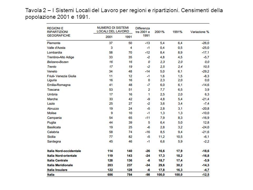 Tavola 2 – I Sistemi Locali del Lavoro per regioni e ripartizioni. Censimenti della popolazione 2001 e 1991.