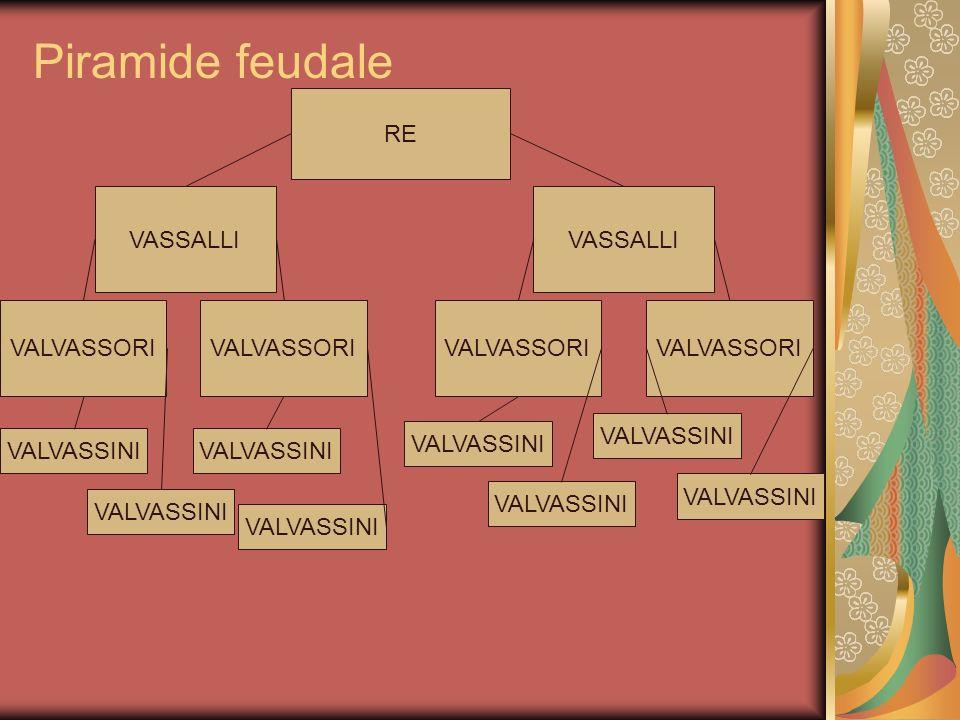 Piramide feudale RE VASSALLI VALVASSORI VALVASSINI