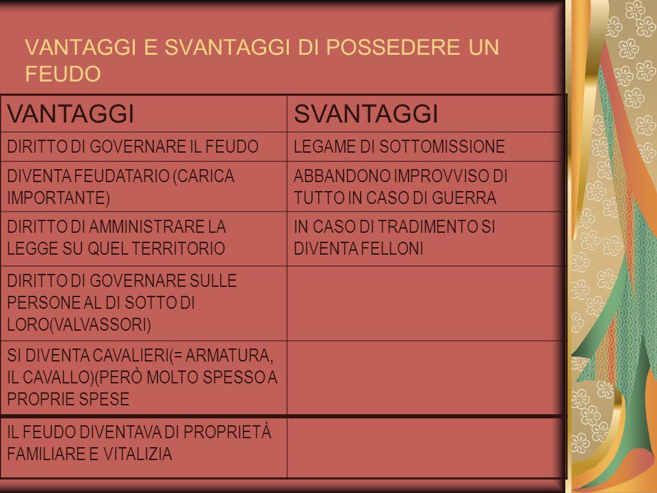 VANTAGGI E SVANTAGGI DI POSSEDERE UN FEUDO VANTAGGISVANTAGGI DIRITTO DI GOVERNARE IL FEUDOLEGAME DI SOTTOMISSIONE DIVENTA FEUDATARIO (CARICA IMPORTANT