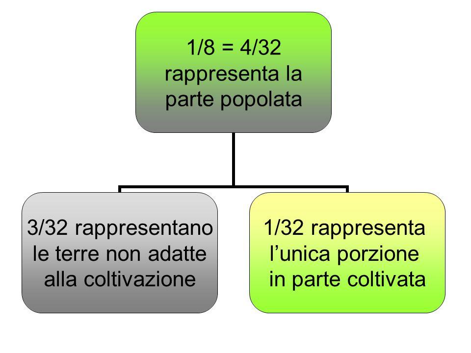 1/8 = 4/32 rappresenta la parte popolata 3/32 rappresentano le terre non adatte alla coltivazione 1/32 rappresenta lunica porzione in parte coltivata
