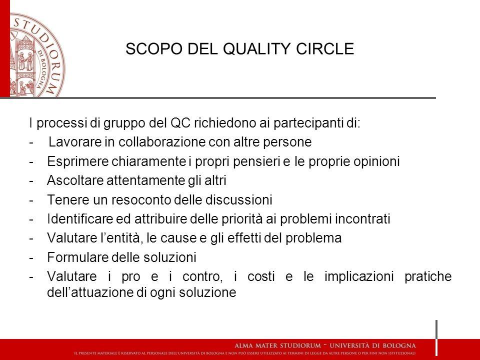 SCOPO DEL QUALITY CIRCLE I processi di gruppo del QC richiedono ai partecipanti di: - Lavorare in collaborazione con altre persone -Esprimere chiarame