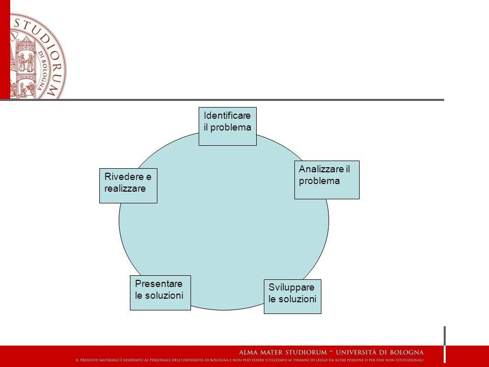 Identificare il problema Analizzare il problema Sviluppare le soluzioni Presentare le soluzioni Rivedere e realizzare