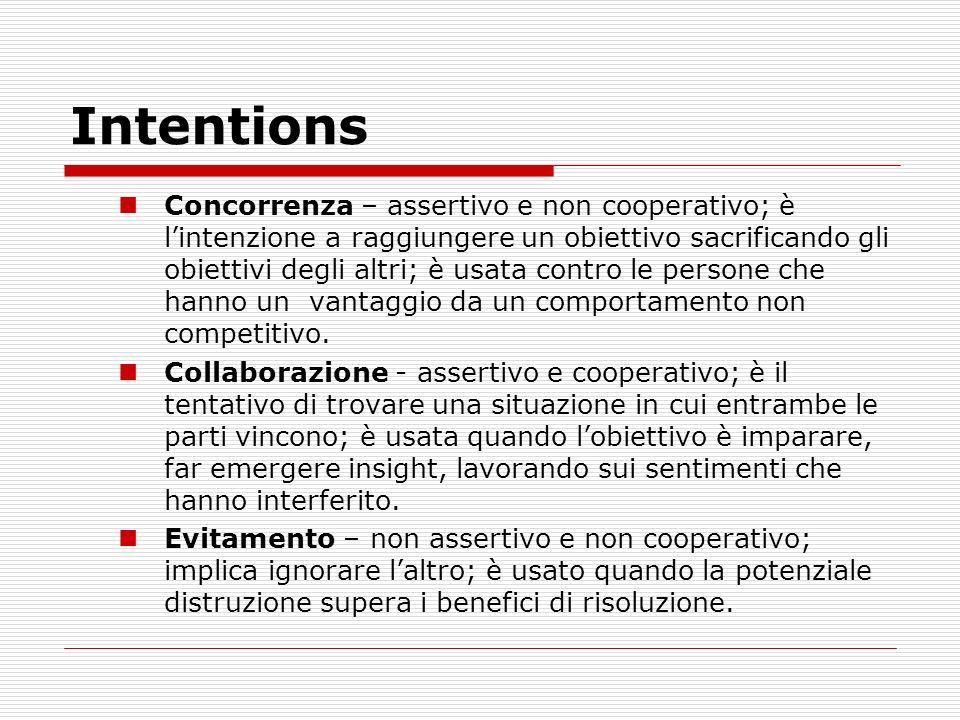 Intentions Concorrenza – assertivo e non cooperativo; è lintenzione a raggiungere un obiettivo sacrificando gli obiettivi degli altri; è usata contro
