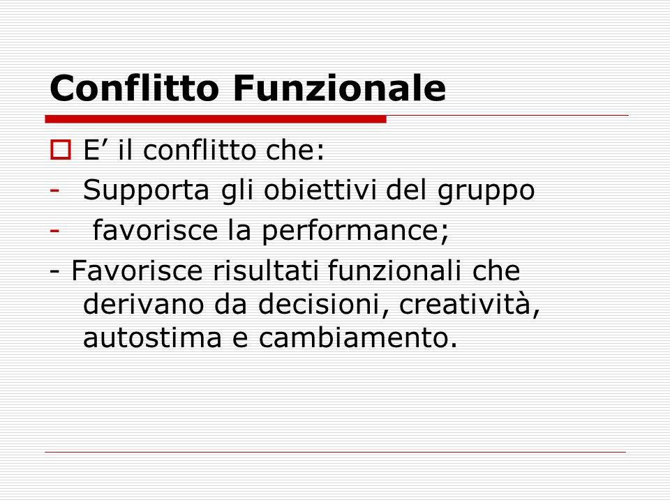 Conflitto Funzionale E il conflitto che: -Supporta gli obiettivi del gruppo - favorisce la performance; - Favorisce risultati funzionali che derivano