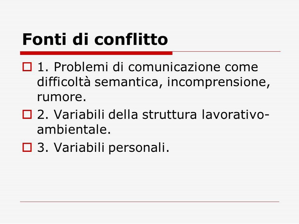 Fonti di conflitto 1. Problemi di comunicazione come difficoltà semantica, incomprensione, rumore. 2. Variabili della struttura lavorativo- ambientale
