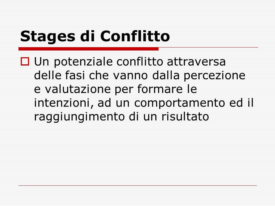 Stages di Conflitto Un potenziale conflitto attraversa delle fasi che vanno dalla percezione e valutazione per formare le intenzioni, ad un comportame