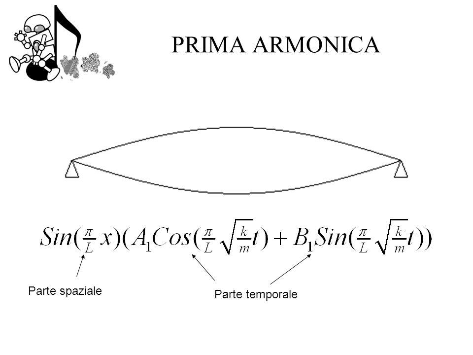 PRIMA ARMONICA Parte spaziale Parte temporale