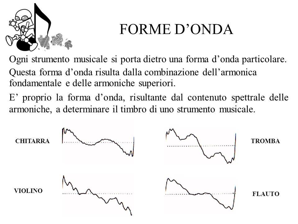 FORME DONDA Ogni strumento musicale si porta dietro una forma donda particolare.