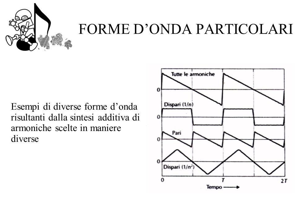 FORME DONDA PARTICOLARI Esempi di diverse forme donda risultanti dalla sintesi additiva di armoniche scelte in maniere diverse
