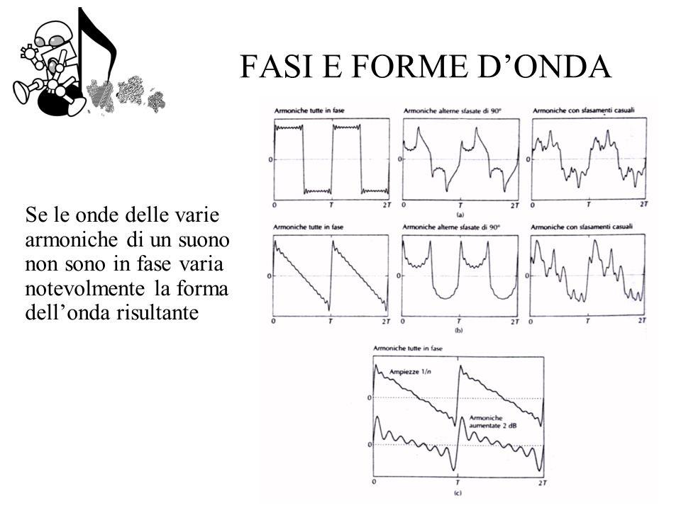 FASI E FORME DONDA Se le onde delle varie armoniche di un suono non sono in fase varia notevolmente la forma dellonda risultante