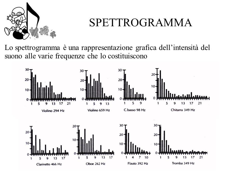 SPETTROGRAMMA Lo spettrogramma è una rappresentazione grafica dellintensità del suono alle varie frequenze che lo costituiscono
