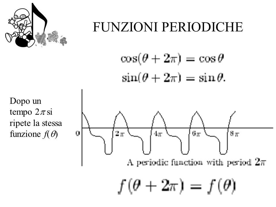 FUNZIONI PERIODICHE Dopo un tempo 2 si ripete la stessa funzione f( )