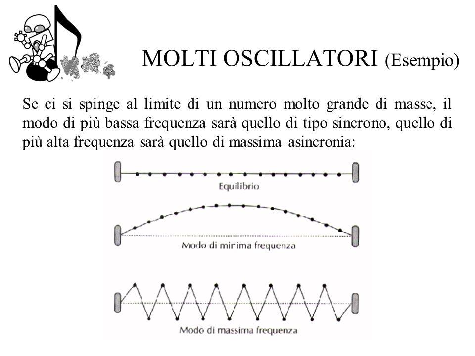 Se ci si spinge al limite di un numero molto grande di masse, il modo di più bassa frequenza sarà quello di tipo sincrono, quello di più alta frequenza sarà quello di massima asincronia: MOLTI OSCILLATORI (Esempio)