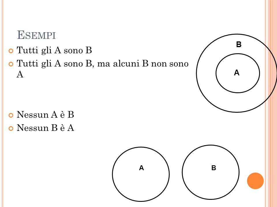 E SEMPI Tutti gli A sono B Tutti gli A sono B, ma alcuni B non sono A Nessun A è B Nessun B è A B A A B