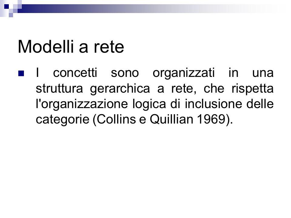 Modelli a rete I concetti sono organizzati in una struttura gerarchica a rete, che rispetta l'organizzazione logica di inclusione delle categorie (Col