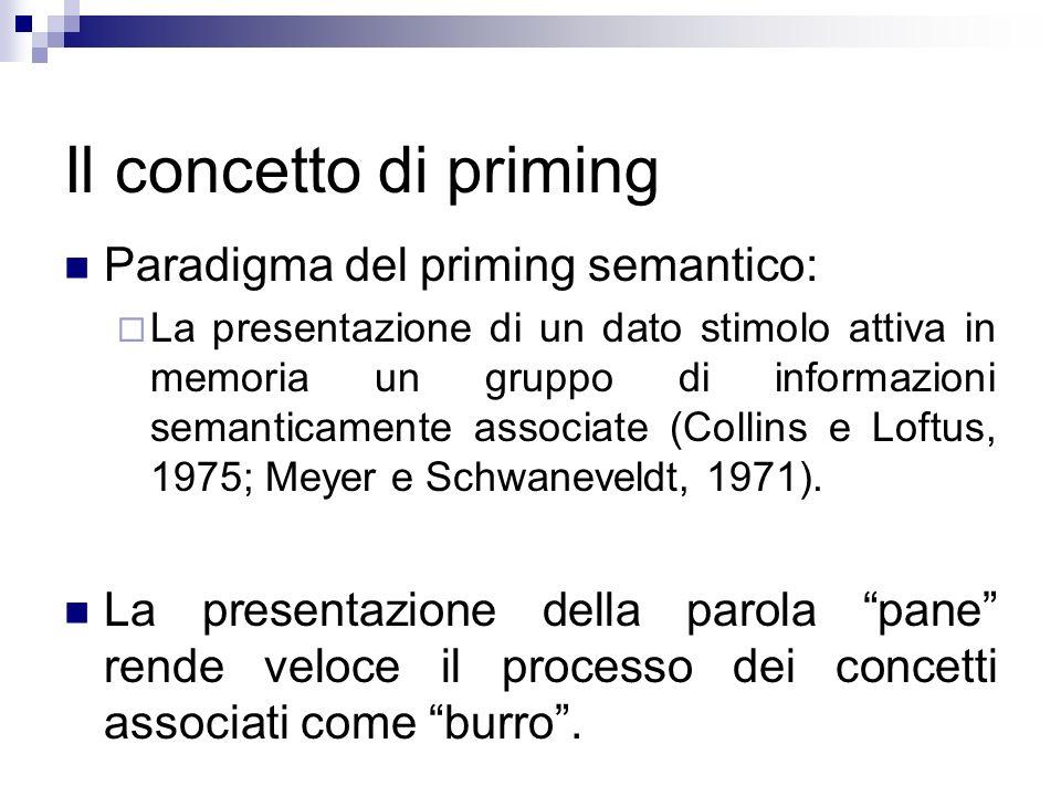 Il concetto di priming Paradigma del priming semantico: La presentazione di un dato stimolo attiva in memoria un gruppo di informazioni semanticamente