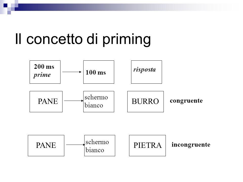 PANEBURRO PANEPIETRA 200 ms prime congruente incongruente 100 ms schermo bianco risposta schermo bianco Il concetto di priming