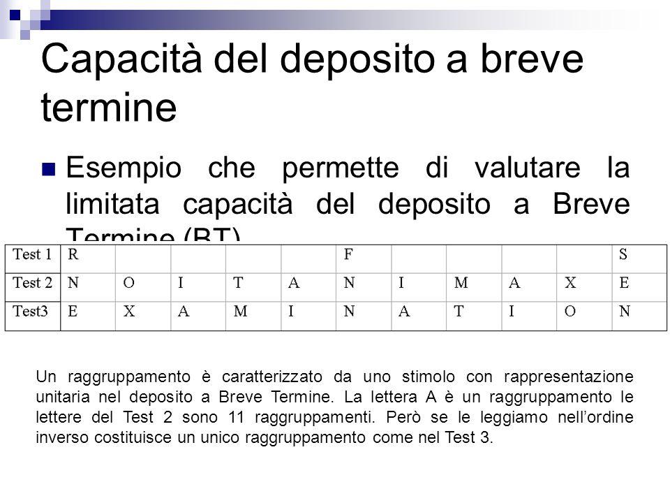 Capacità del deposito a breve termine Esempio che permette di valutare la limitata capacità del deposito a Breve Termine (BT). Un raggruppamento è car