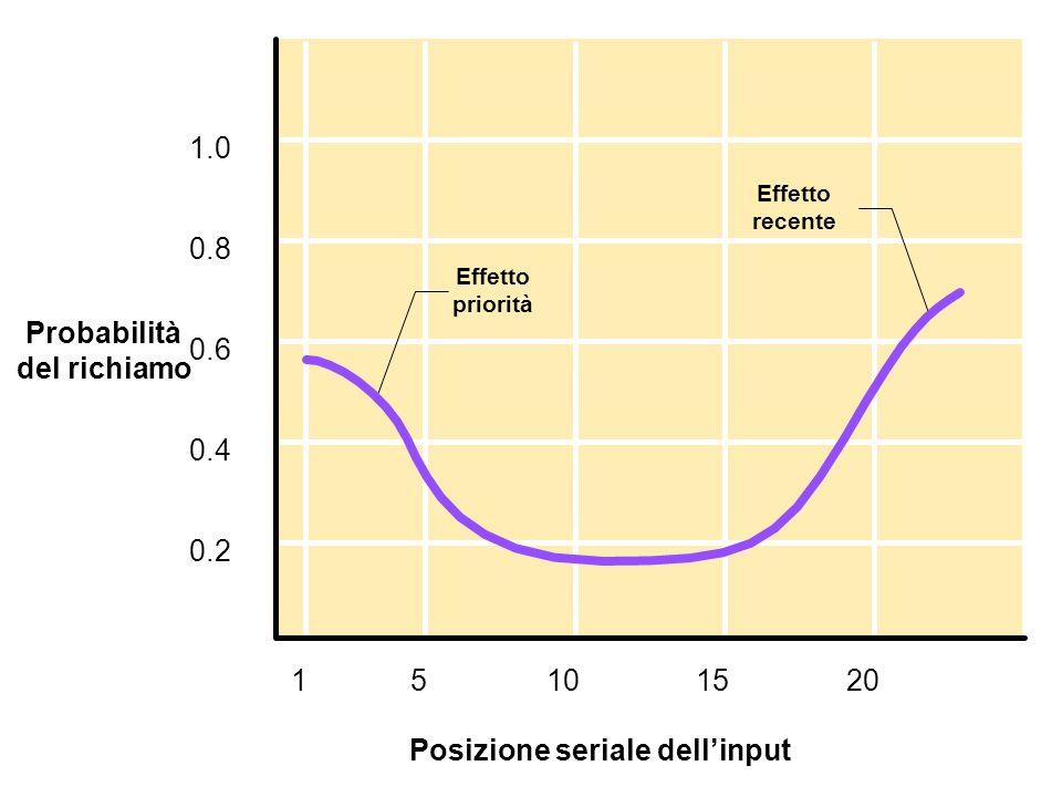 Fig7_9 08_09 1.0 0.8 0.6 0.4 0.2 Probabilità del richiamo 15151020 Posizione seriale dellinput Effetto priorità Effetto recente
