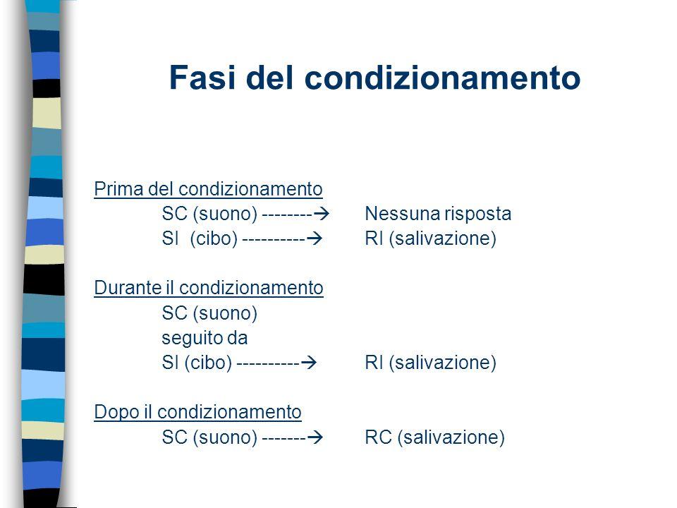 Fasi del condizionamento Prima del condizionamento SC (suono) -------- Nessuna risposta SI (cibo) ---------- RI (salivazione) Durante il condizionamen