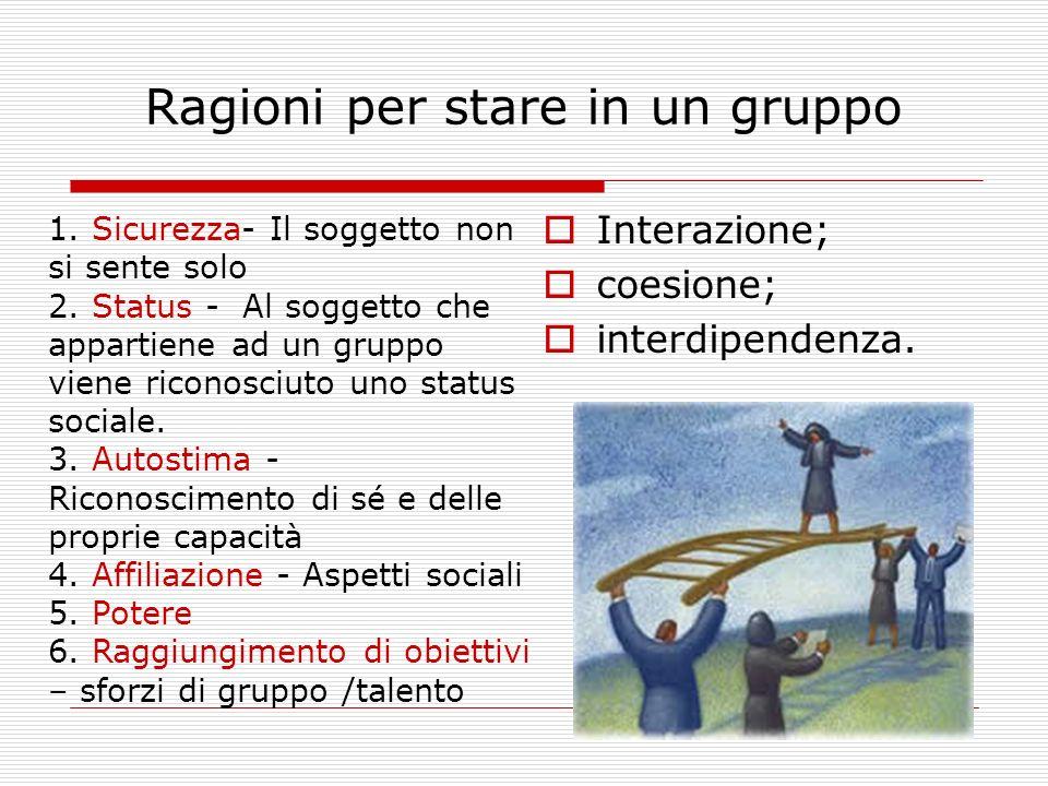 Ragioni per stare in un gruppo Interazione; coesione; interdipendenza. 1. Sicurezza- Il soggetto non si sente solo 2. Status - Al soggetto che apparti