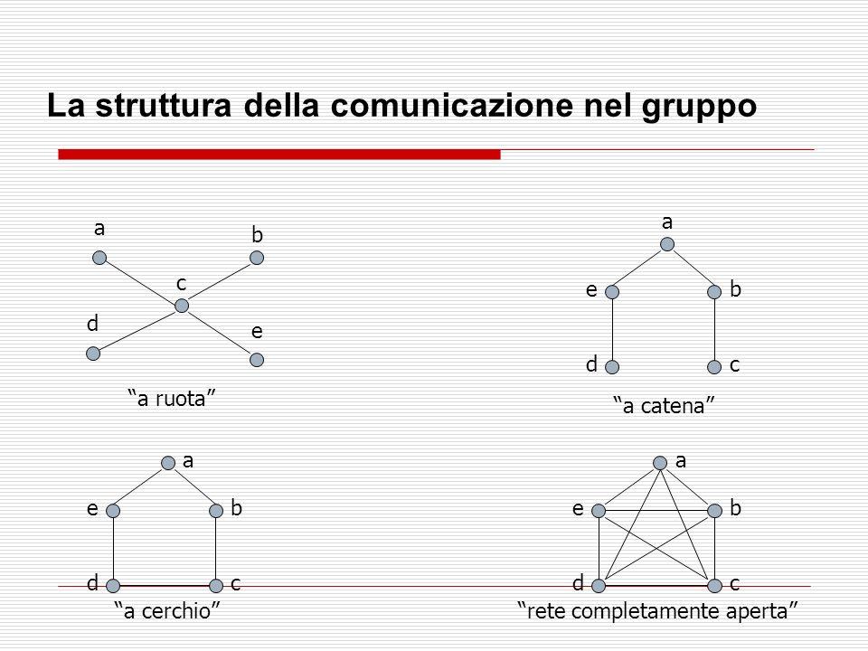 La struttura della comunicazione nel gruppo a b c d e a ruota a b cd e a catena a b cd e a cerchio a b cd e rete completamente aperta