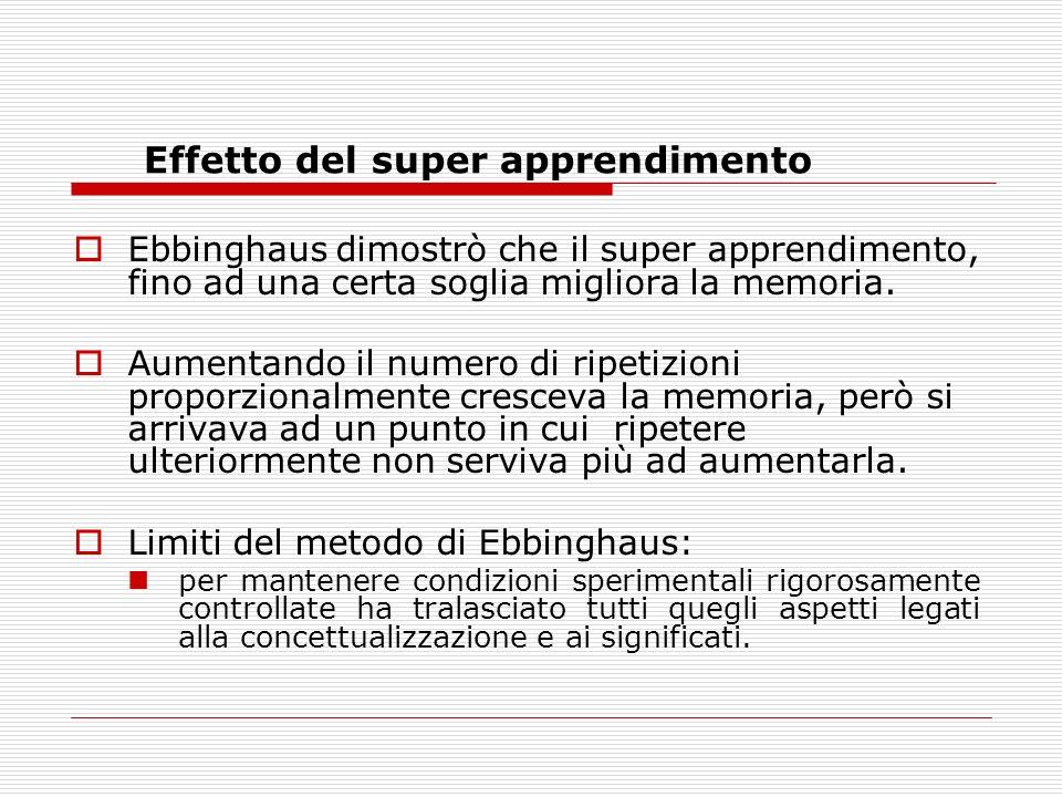 Effetto del super apprendimento Ebbinghaus dimostrò che il super apprendimento, fino ad una certa soglia migliora la memoria. Aumentando il numero di