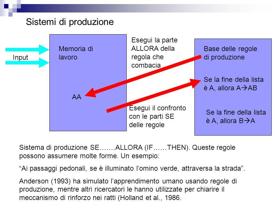 Sistemi di produzione Input Memoria di lavoro AA Base delle regole di produzione Se la fine della lista è A, allora A AB Se la fine della lista è A, a