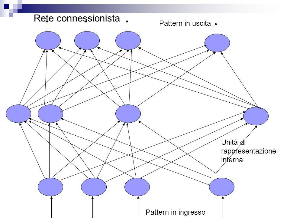 Unità di rappresentazione interna Pattern in ingresso Pattern in uscita Rete connessionista