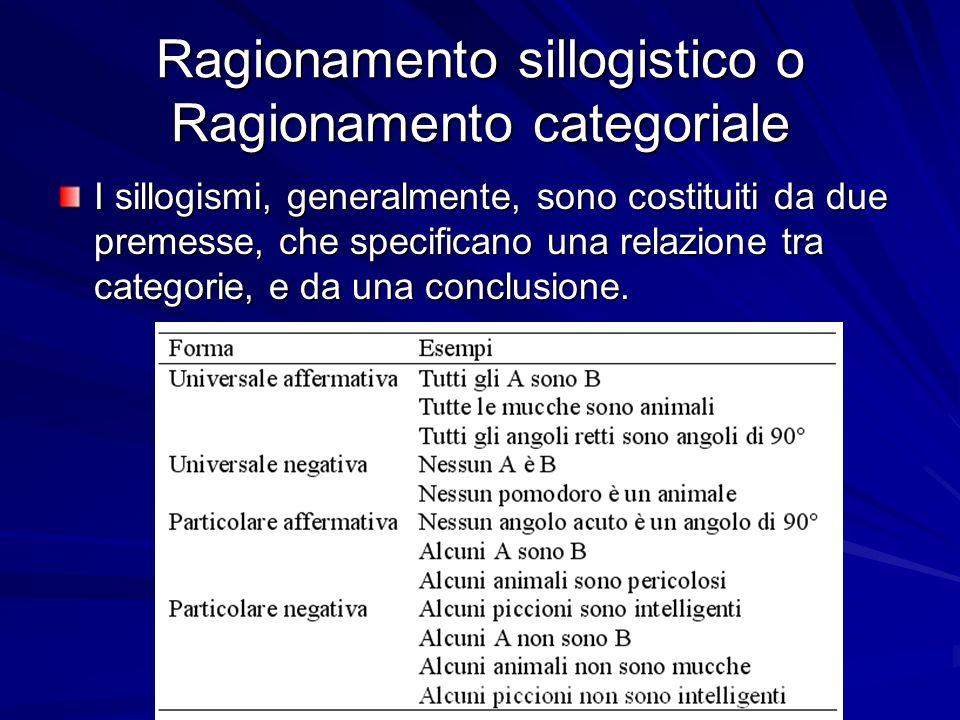 Ragionamento sillogistico o Ragionamento categoriale I sillogismi, generalmente, sono costituiti da due premesse, che specificano una relazione tra categorie, e da una conclusione.