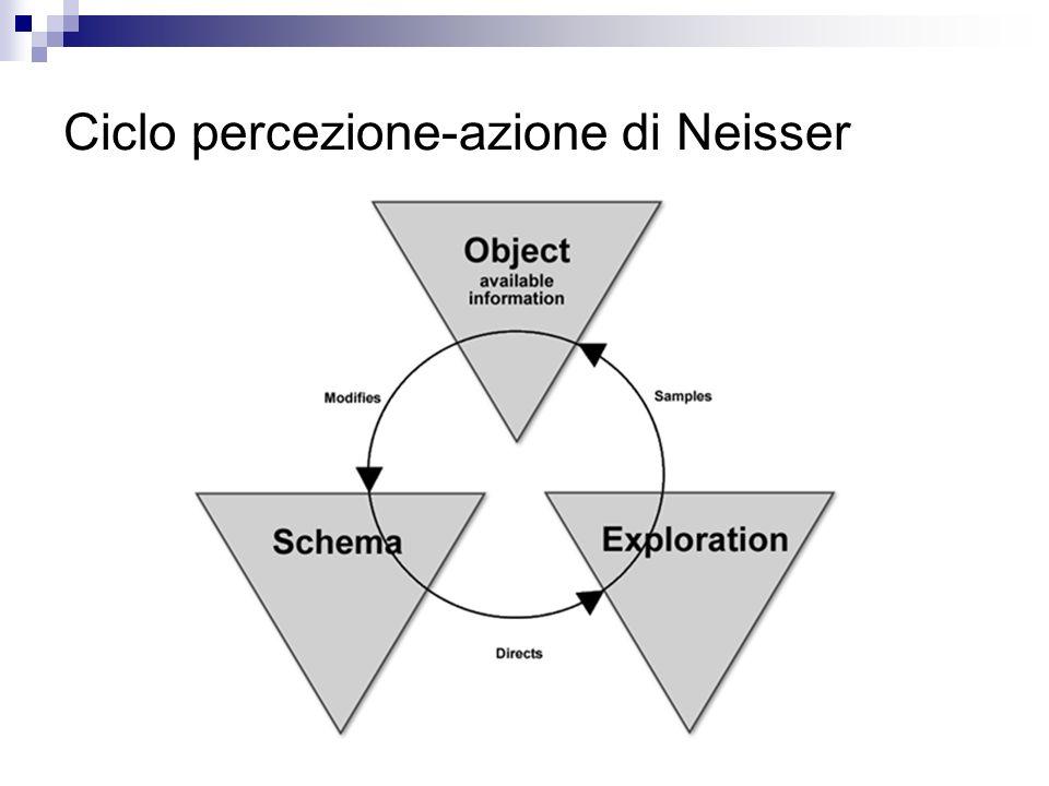 Ciclo percezione-azione di Neisser