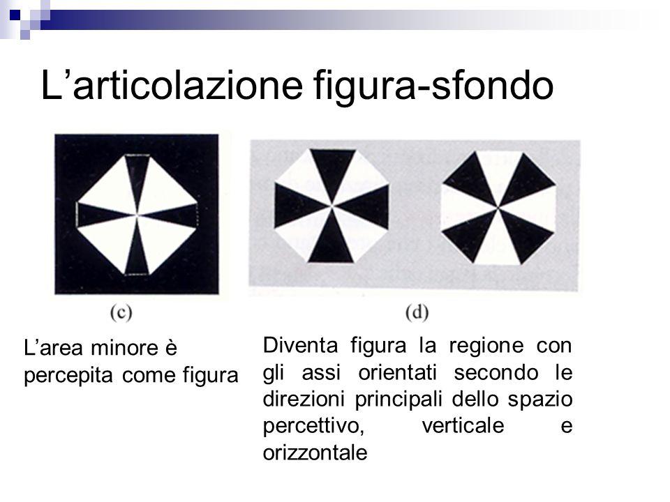 Larticolazione figura-sfondo Larea minore è percepita come figura Diventa figura la regione con gli assi orientati secondo le direzioni principali del