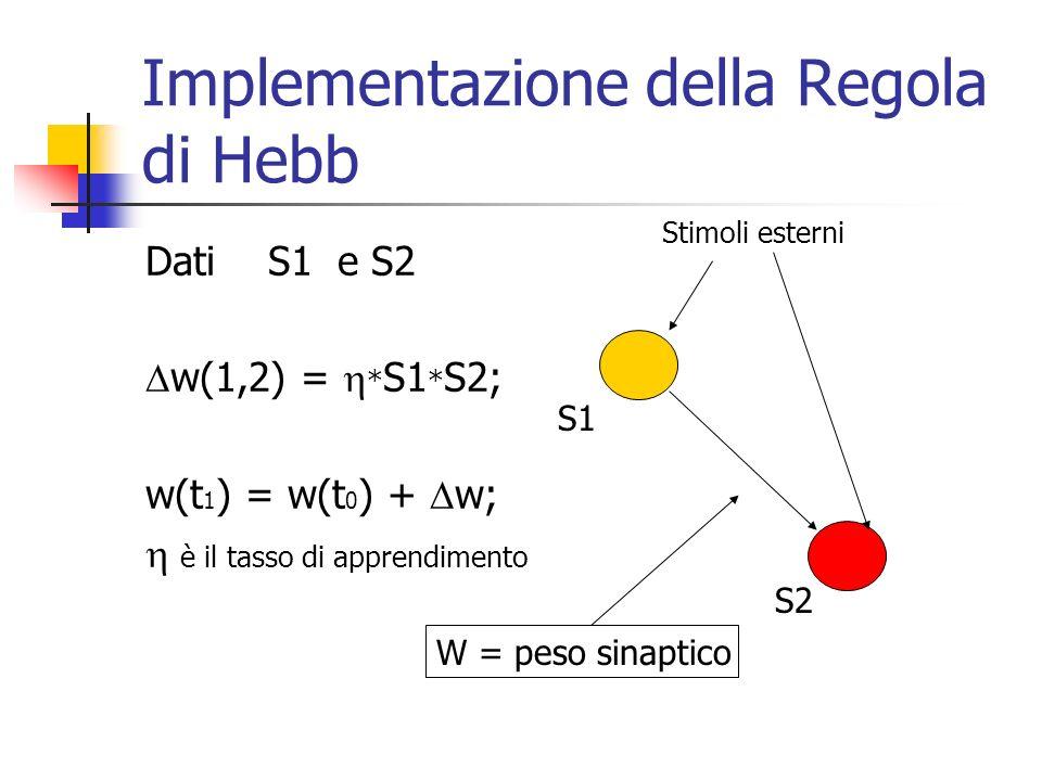 Implementazione della Regola di Hebb Dati S1 e S2 w(1,2) = * S1 * S2; w(t 1 ) = w(t 0 ) + w; è il tasso di apprendimento W = peso sinaptico Stimoli esterni S1 S2