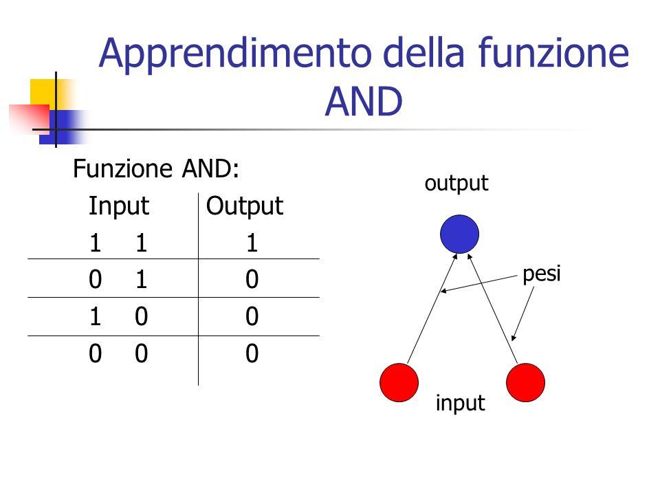 Apprendimento della funzione AND Funzione AND: Input Output 1 1 1 0 1 0 1 0 0 0 0 0 input output pesi
